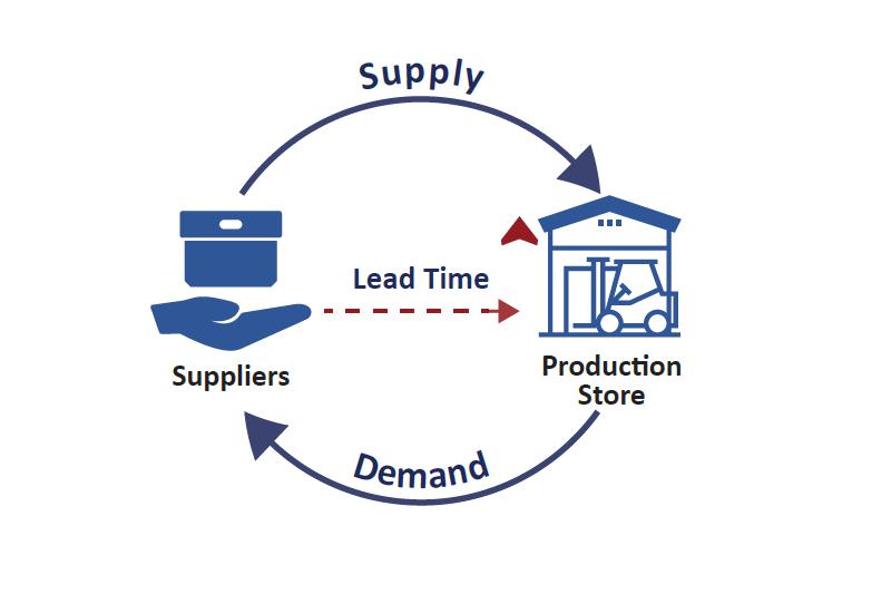 Bạn là người kinh doanh việc hiểu lead time là gì rất cần thiết